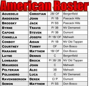 2015 Future-Star American Roster